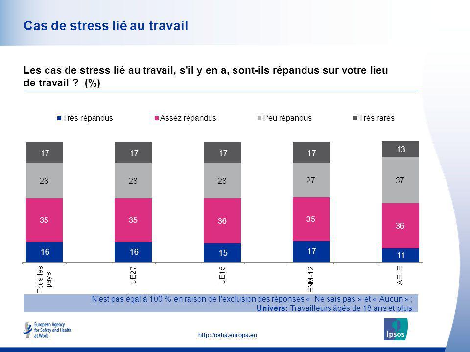 Cas de stress lié au travail