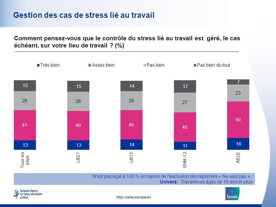 Gestion des cas de stress lié au travail