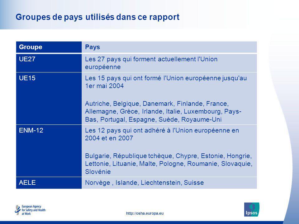Groupes de pays utilisés dans ce rapport