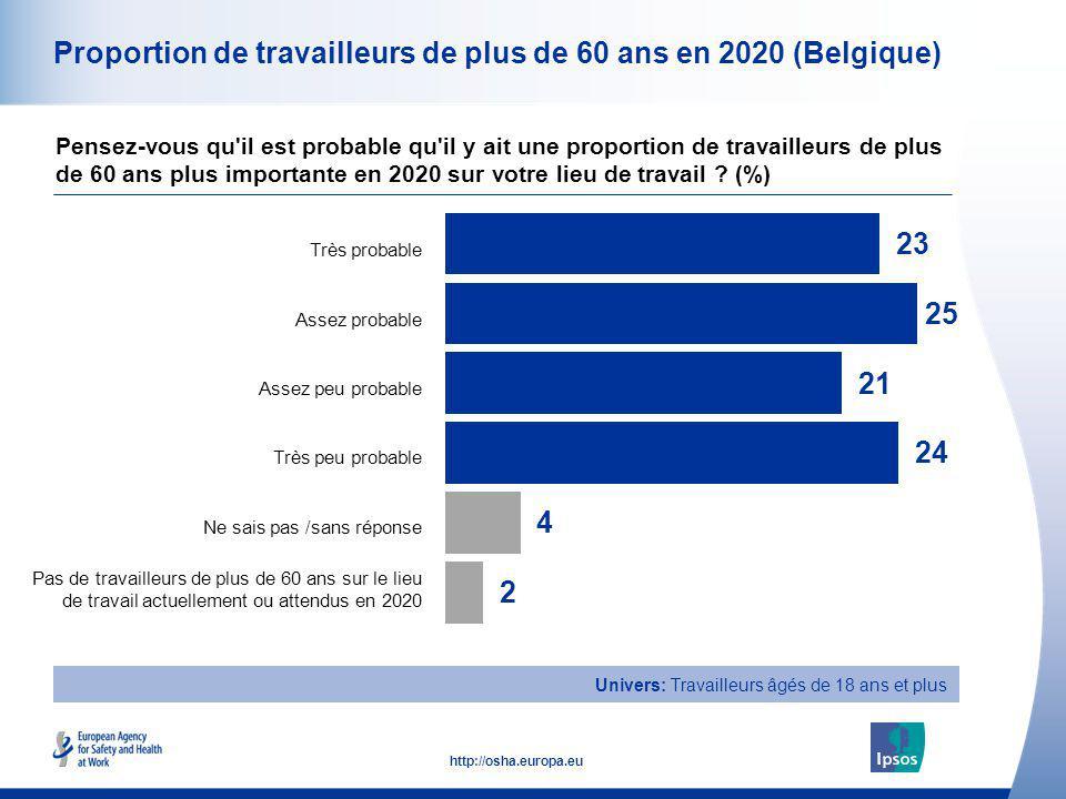 Proportion de travailleurs de plus de 60 ans en 2020 (Belgique)