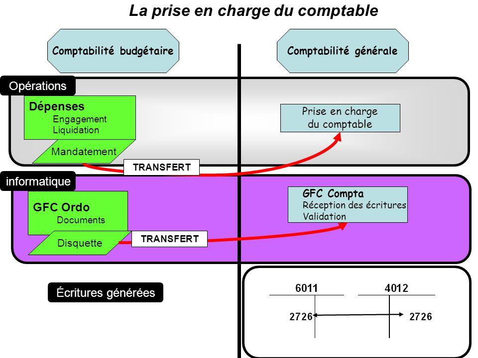 Comptabilité budgétaire Comptabilité générale