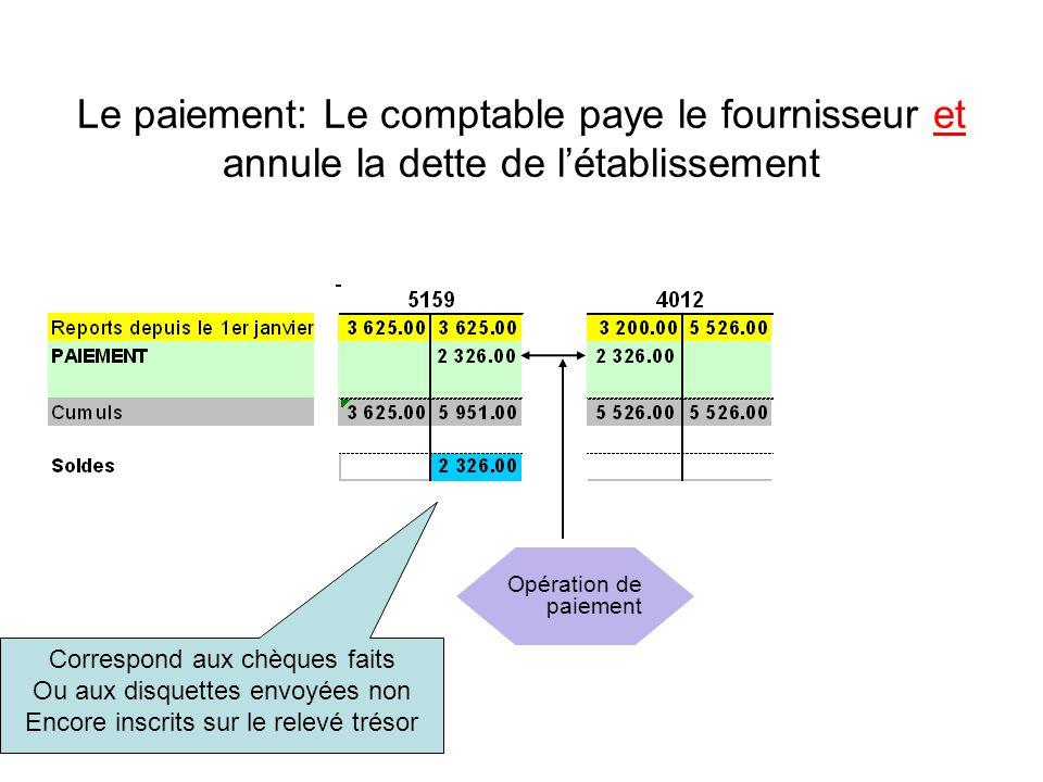 Le paiement: Le comptable paye le fournisseur et annule la dette de l'établissement