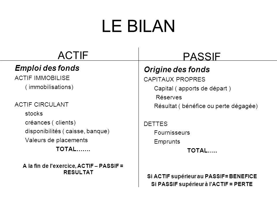 LE BILAN ACTIF PASSIF Emploi des fonds Origine des fonds
