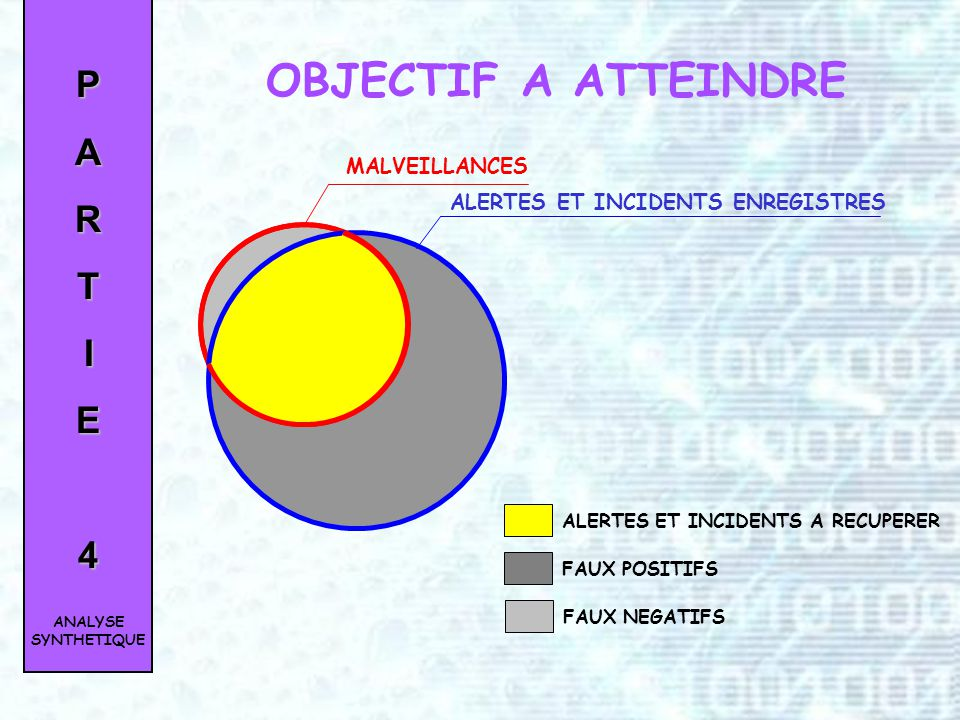 OBJECTIF A ATTEINDRE P A R T I E 4 MALVEILLANCES
