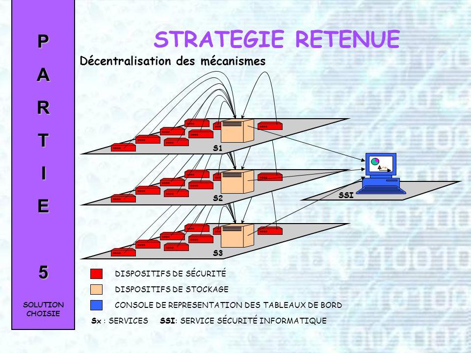 STRATEGIE RETENUE P A R T I E 5 Décentralisation des mécanismes S1 SSI
