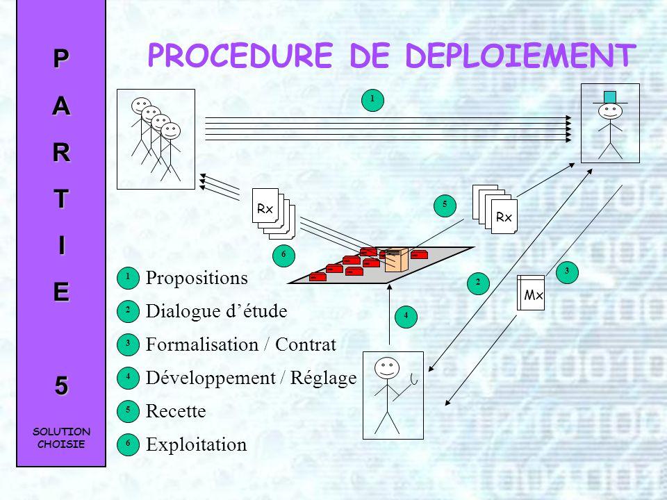 PROCEDURE DE DEPLOIEMENT