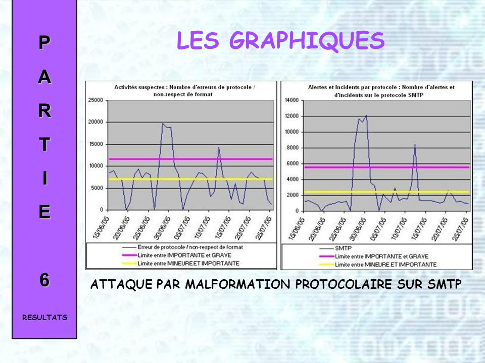 LES GRAPHIQUES P A R T I E 6 ATTAQUE PAR MALFORMATION PROTOCOLAIRE SUR SMTP RESULTATS