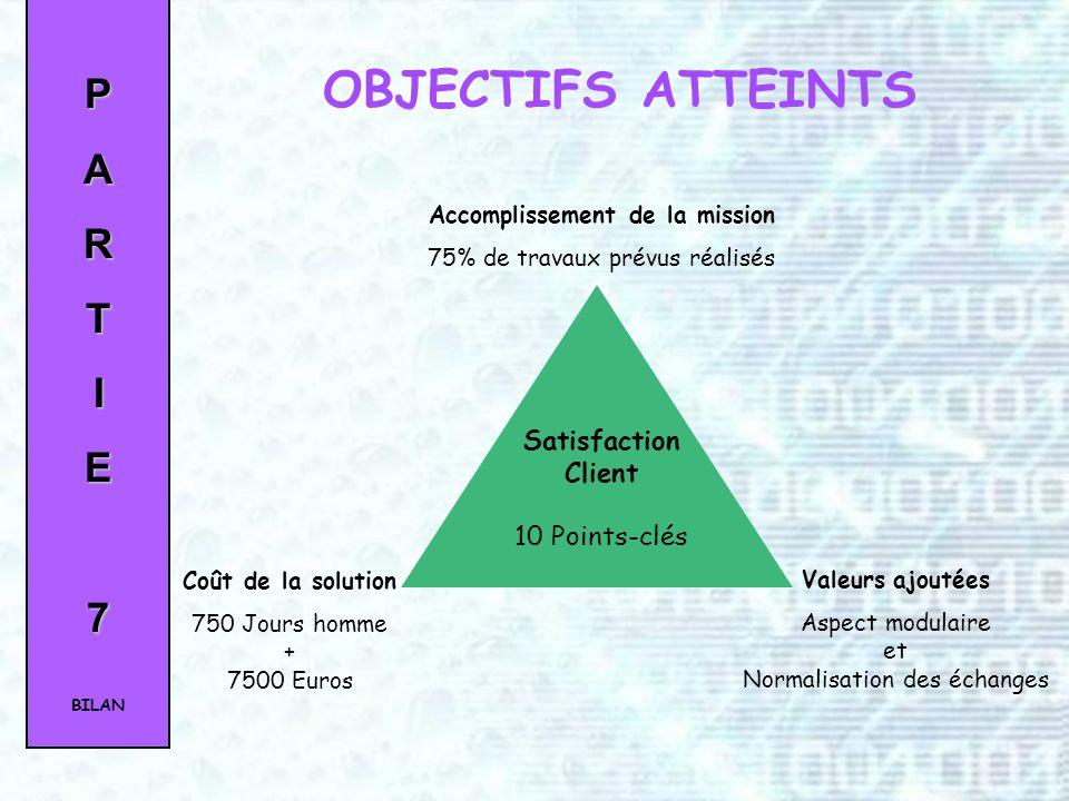 OBJECTIFS ATTEINTS P A R T I E 7 Satisfaction Client 10 Points-clés