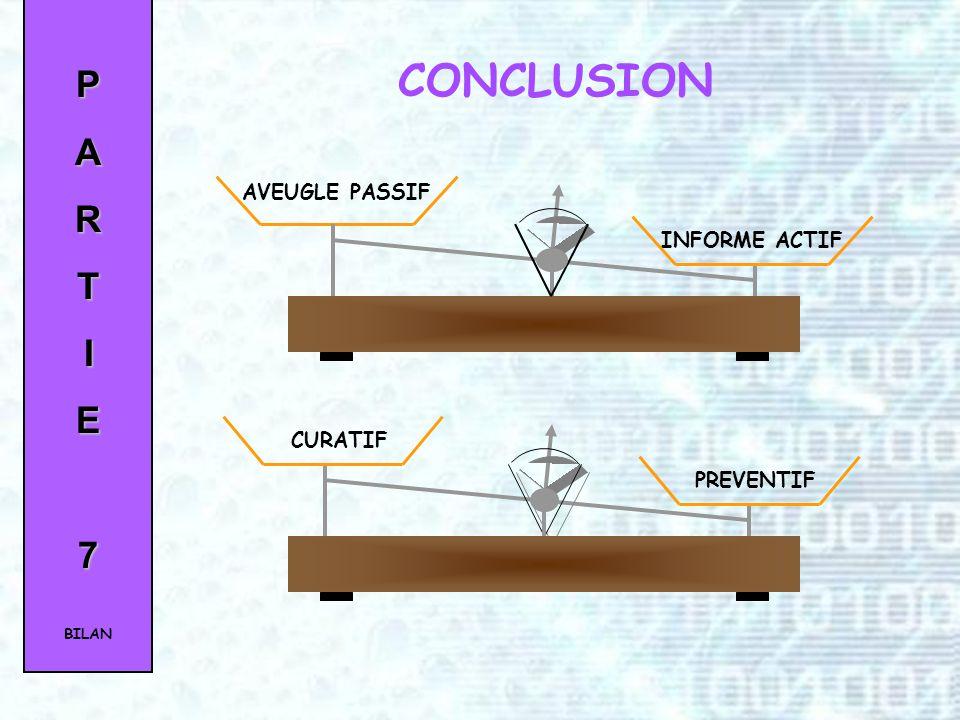 CONCLUSION P A R T I E 7 AVEUGLE PASSIF INFORME ACTIF CURATIF