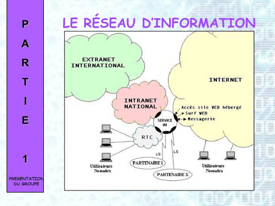 LE RÉSEAU D'INFORMATION PRESENTATION DU GROUPE