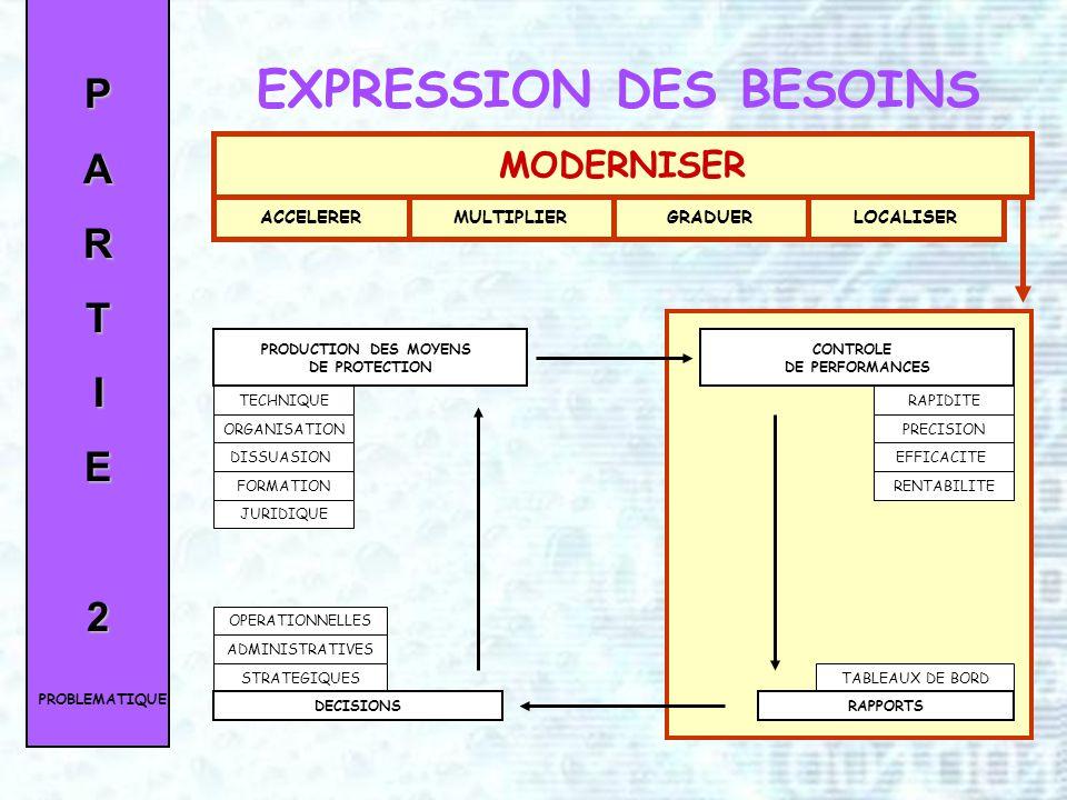 EXPRESSION DES BESOINS