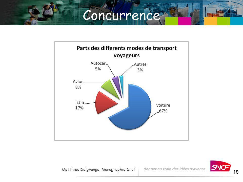 Concurrence Matthieu Delgrange, Monographie Sncf
