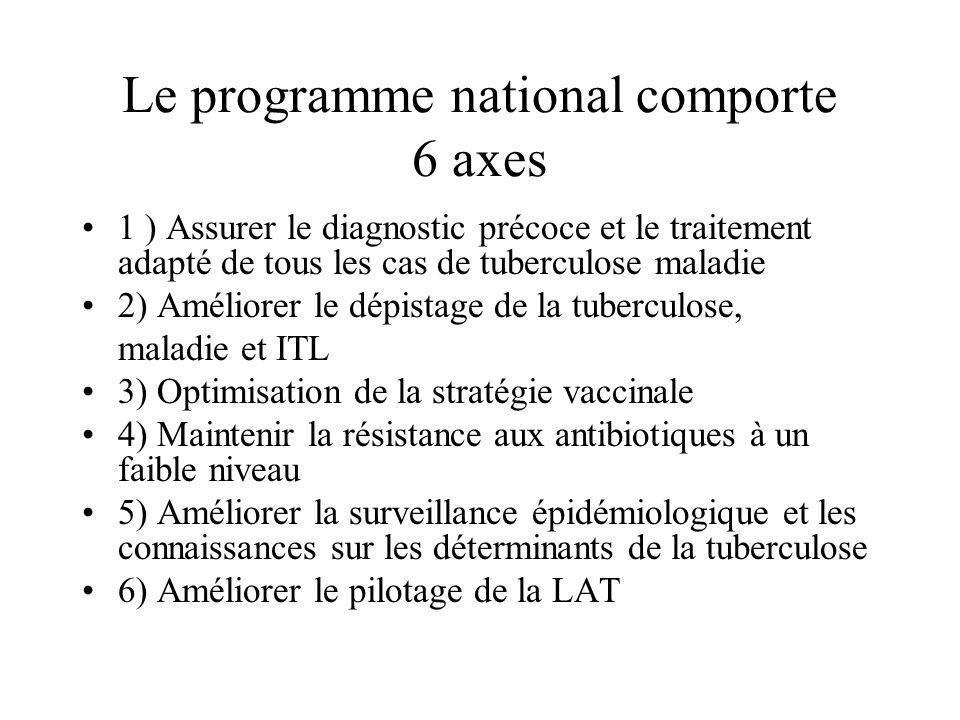 Le programme national comporte 6 axes