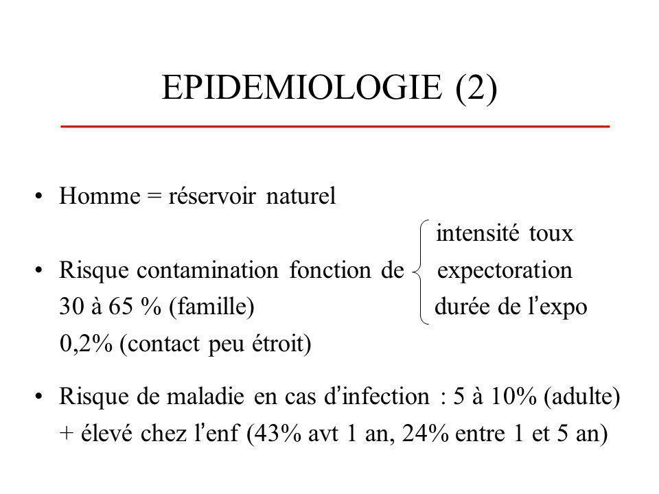 EPIDEMIOLOGIE (2) Homme = réservoir naturel intensité toux