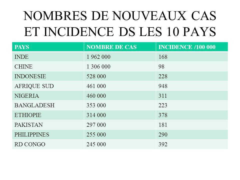 NOMBRES DE NOUVEAUX CAS ET INCIDENCE DS LES 10 PAYS LES PLUS TOUCHES EN 2007