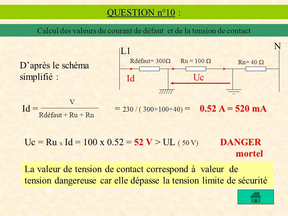 Calcul des valeurs du courant de défaut et de la tension de contact