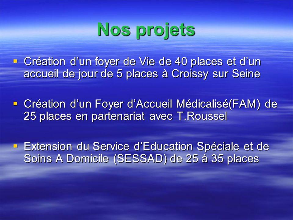 Nos projets Création d'un foyer de Vie de 40 places et d'un accueil de jour de 5 places à Croissy sur Seine.