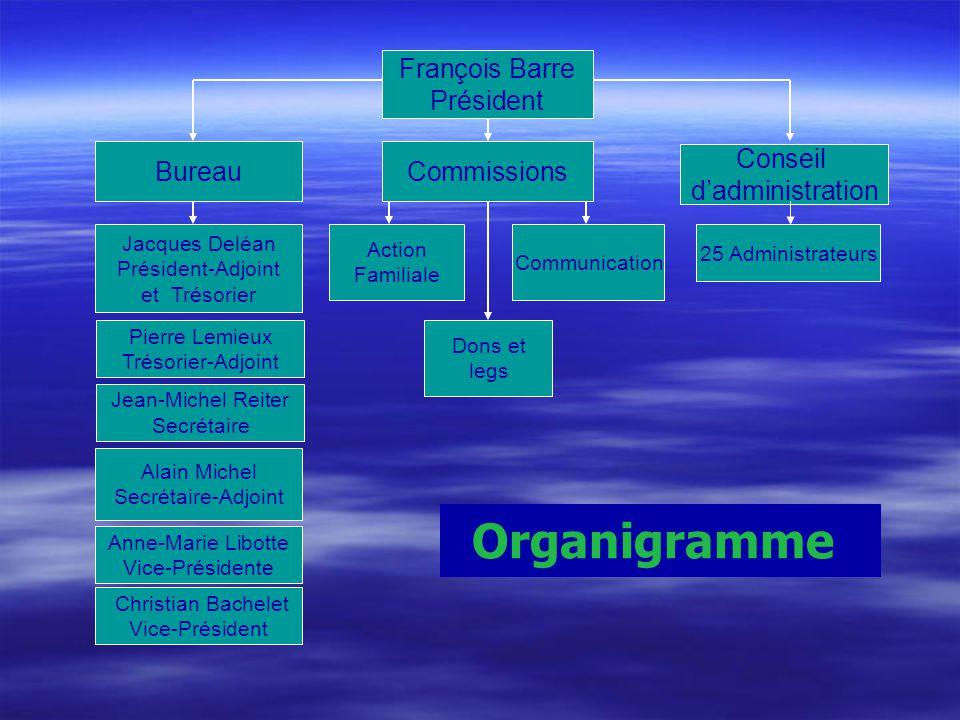 Organigramme François Barre Président Bureau Commissions Conseil