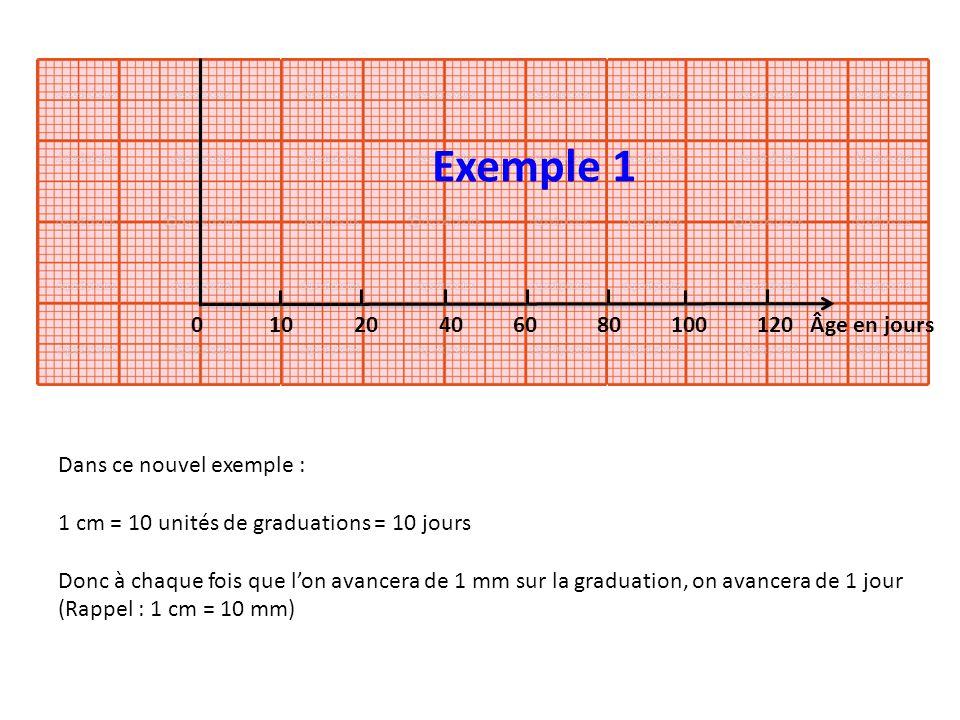 Exemple 1 0 10 20 40 60 80 100 120 Âge en jours.