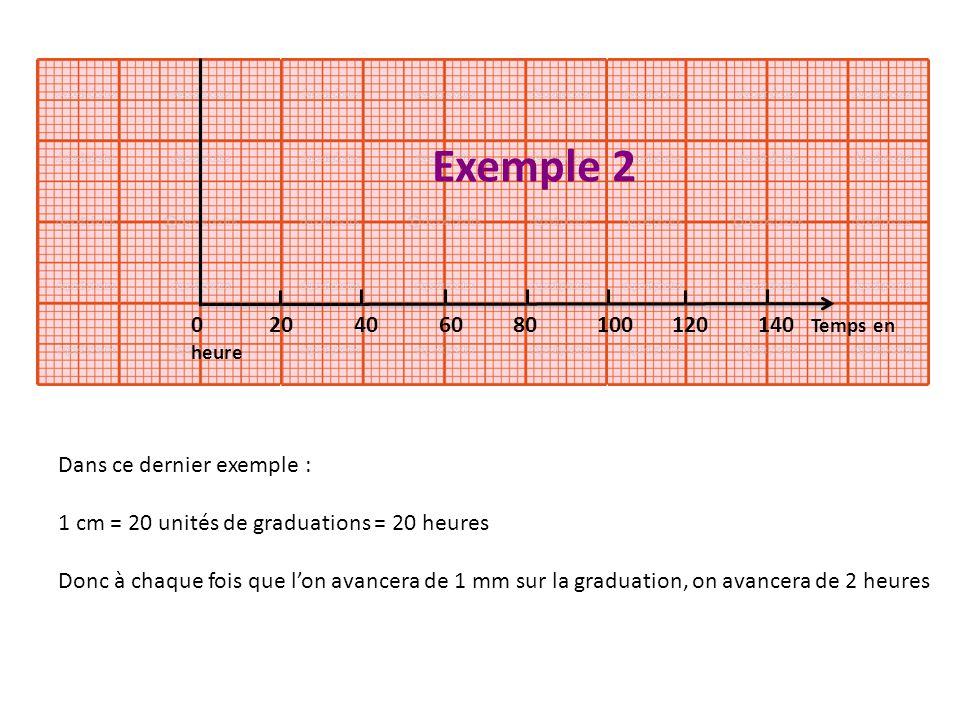 Exemple 2 0 20 40 60 80 100 120 140 Temps en heure.