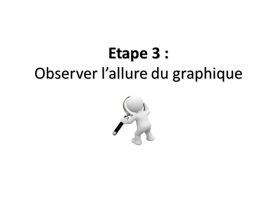 Etape 3 : Observer l'allure du graphique