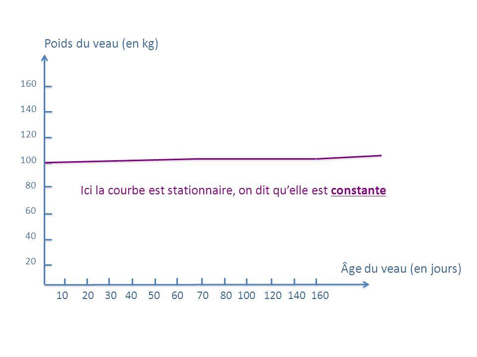 Ici la courbe est stationnaire, on dit qu'elle est constante