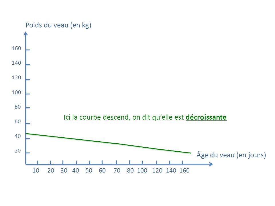 Ici la courbe descend, on dit qu'elle est décroissante