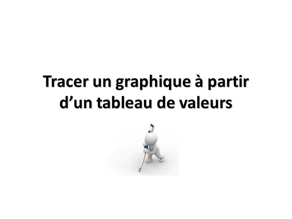 Tracer un graphique à partir d'un tableau de valeurs