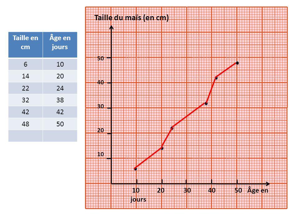 Taille du maïs (en cm) Taille en cm Âge en jours 6 10 14 20 22 24 32