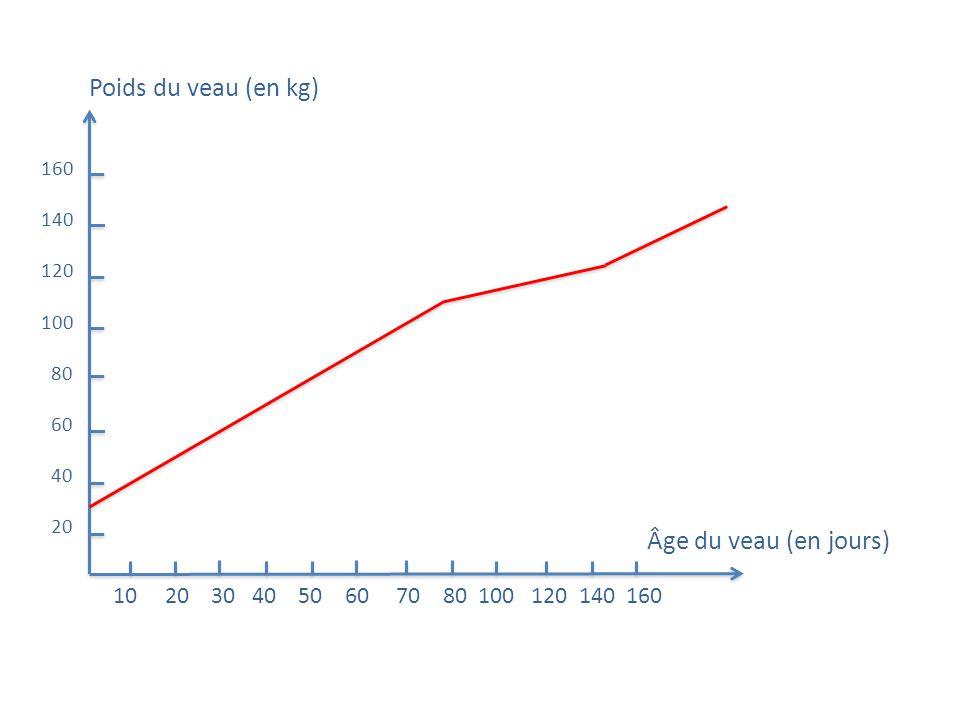 Poids du veau (en kg) Âge du veau (en jours)