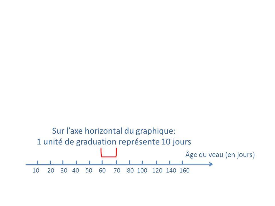 Sur l'axe horizontal du graphique: