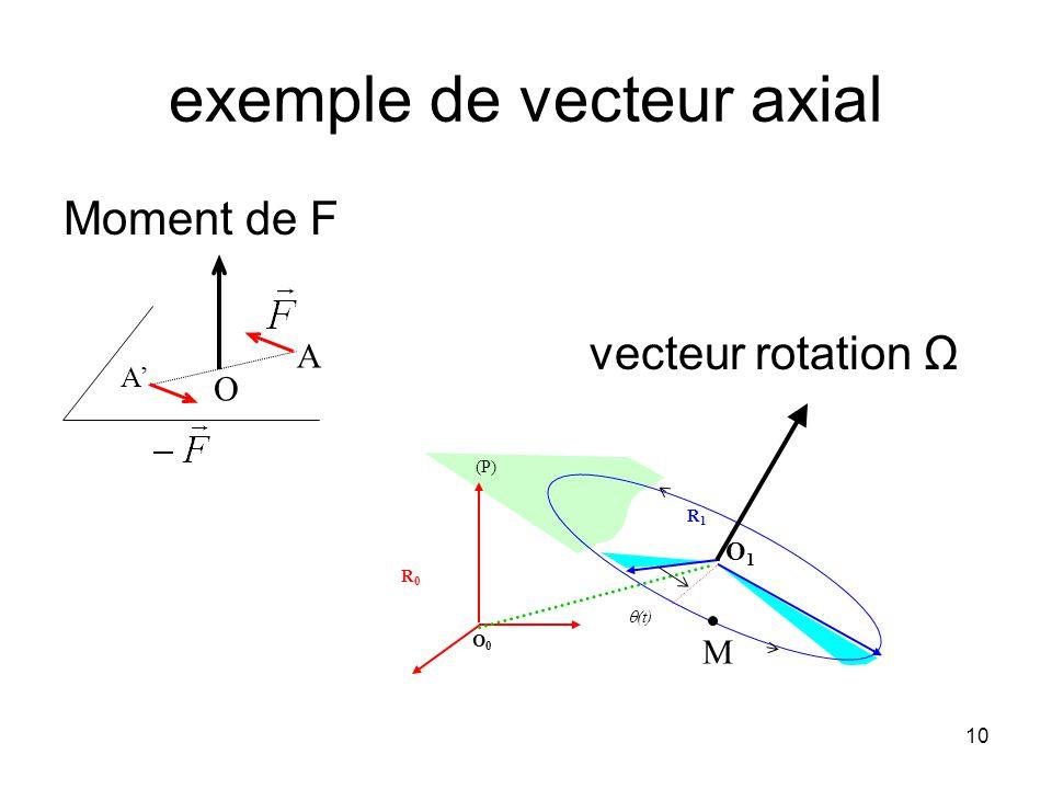 exemple de vecteur axial