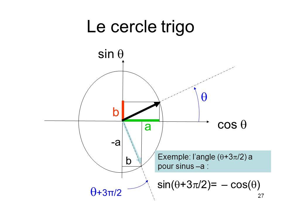 Le cercle trigo sin   b sin(q+3p/2)= – cos(q) cos  a +3π/2 -a b