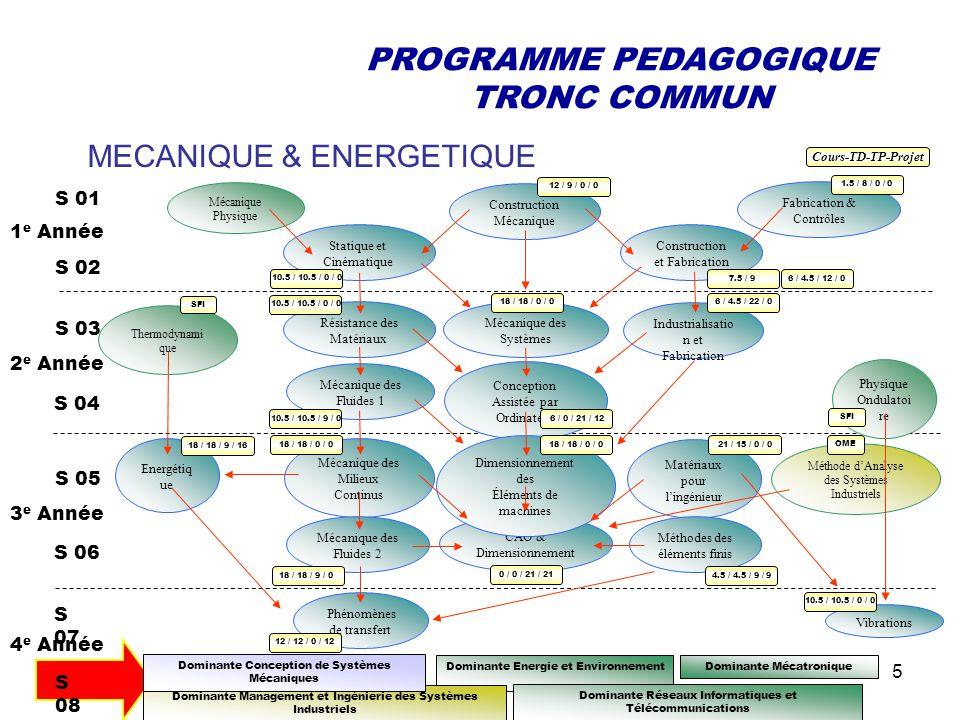 MECANIQUE & ENERGETIQUE