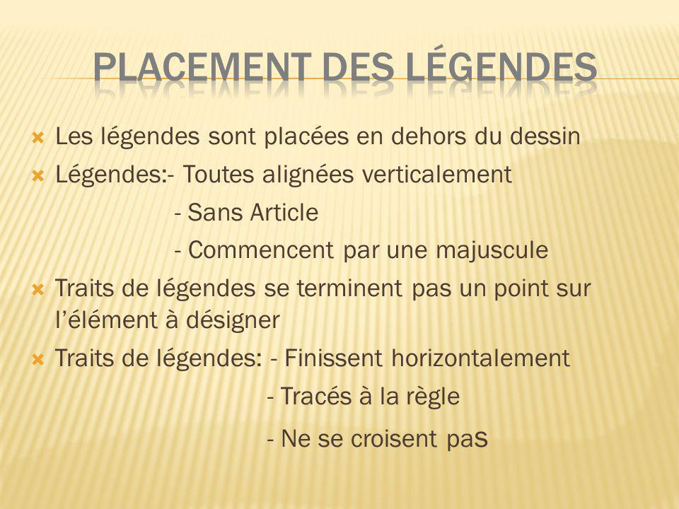 PLACEMENT DES LéGENDES