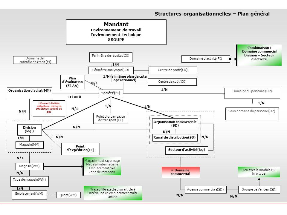 Mandant Structures organisationnelles – Plan général