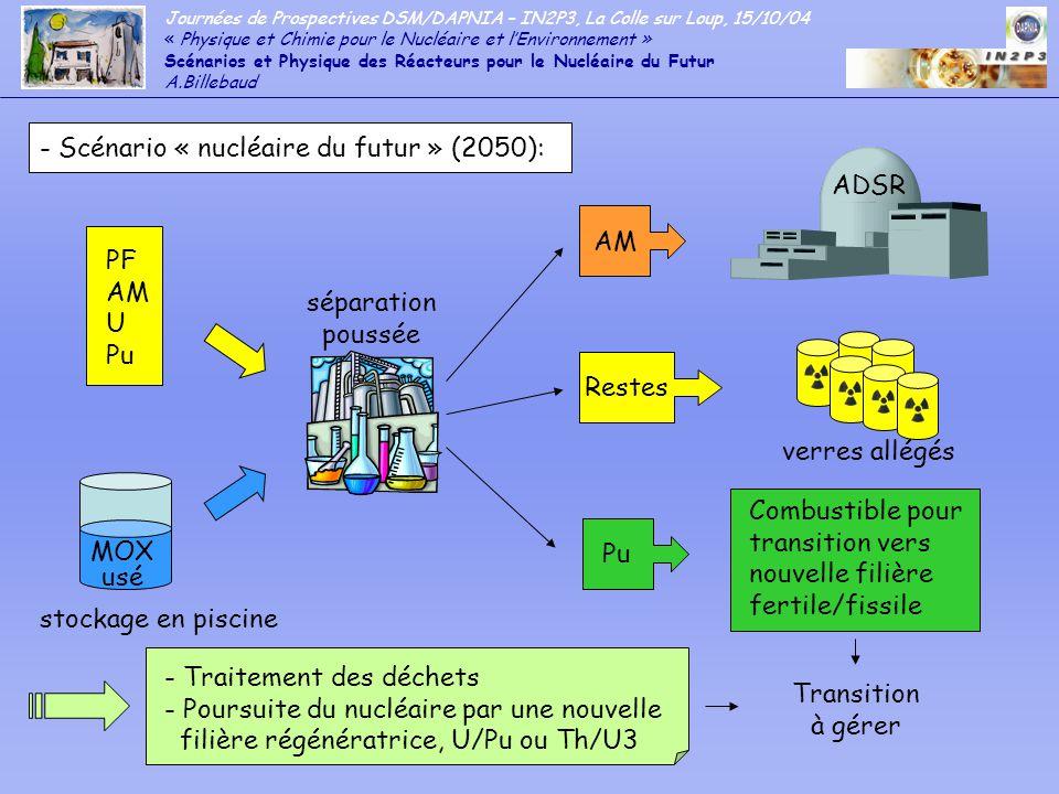 - Scénario « nucléaire du futur » (2050):