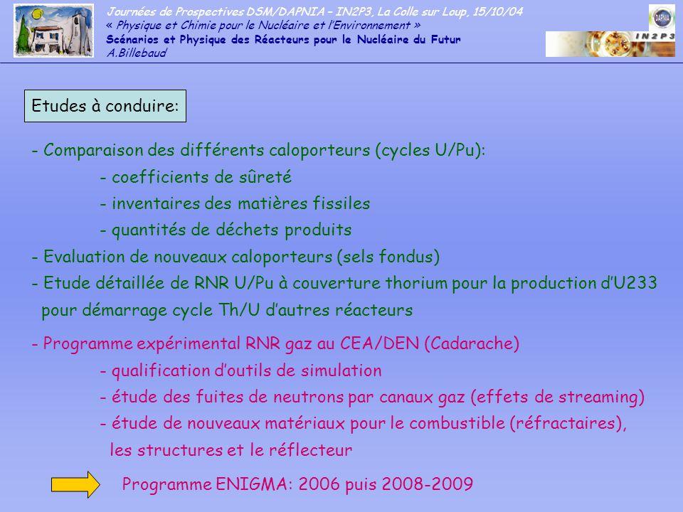Comparaison des différents caloporteurs (cycles U/Pu):