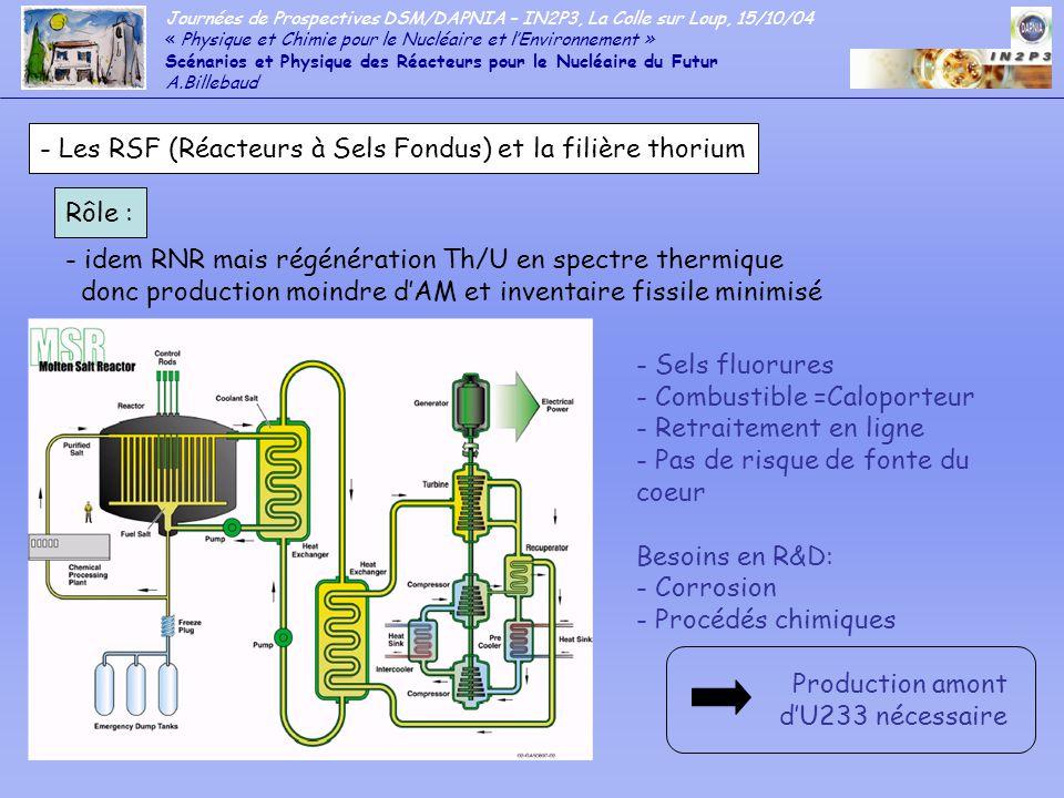 - Les RSF (Réacteurs à Sels Fondus) et la filière thorium