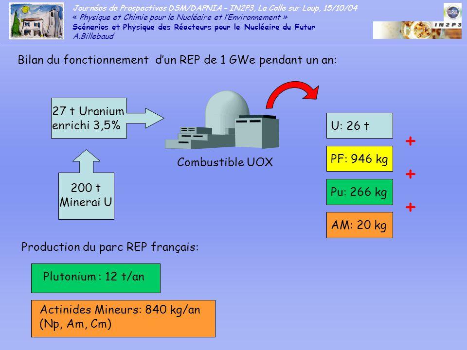 + + + Bilan du fonctionnement d'un REP de 1 GWe pendant un an: