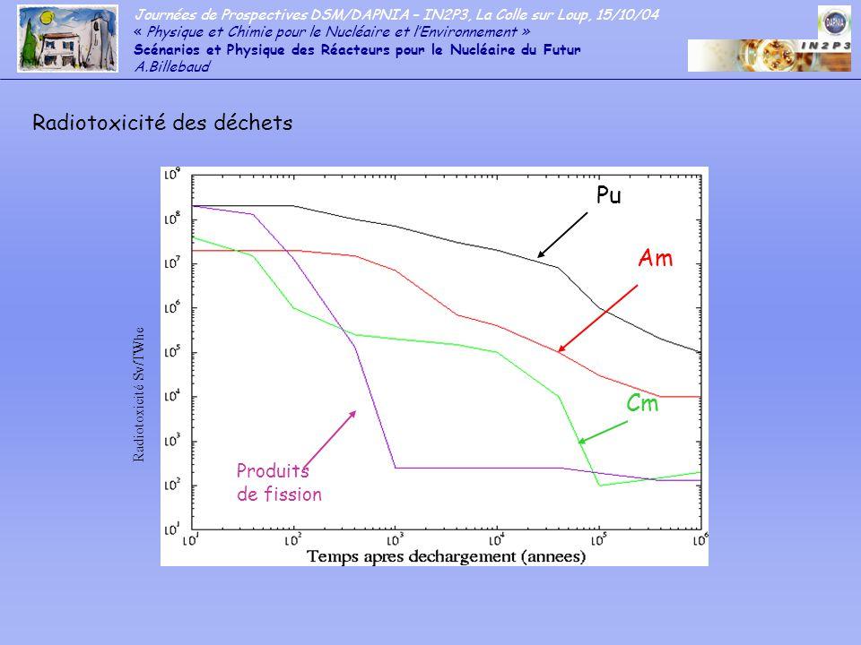 Pu Am Cm Radiotoxicité des déchets Produits de fission