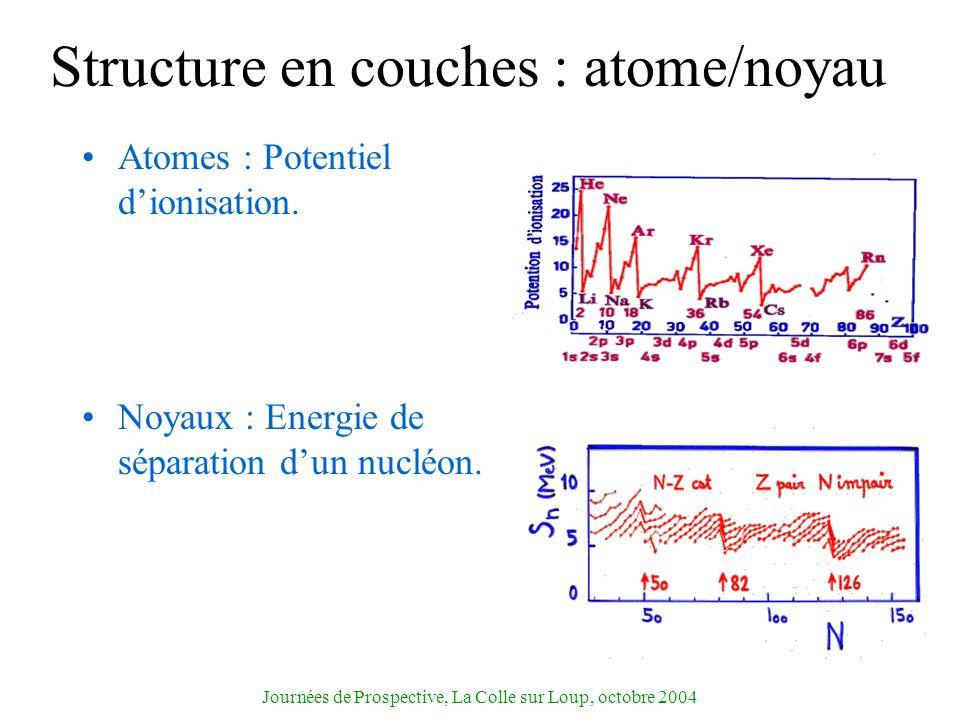 Structure en couches : atome/noyau