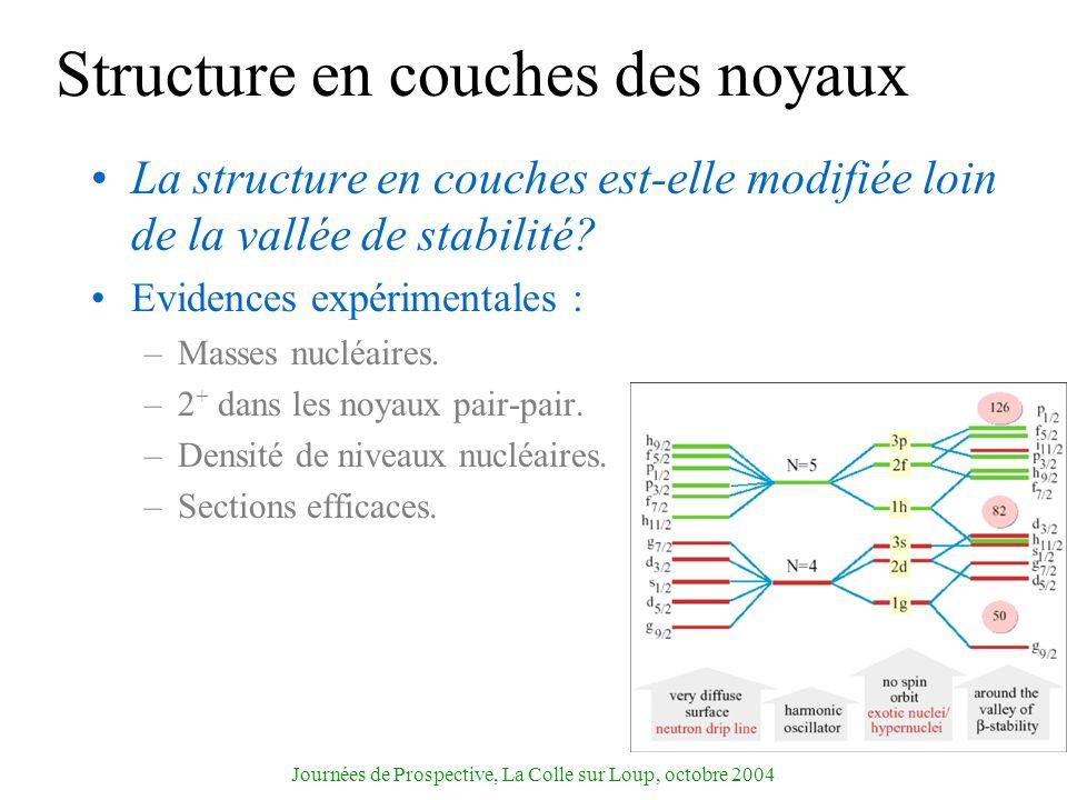 Structure en couches des noyaux