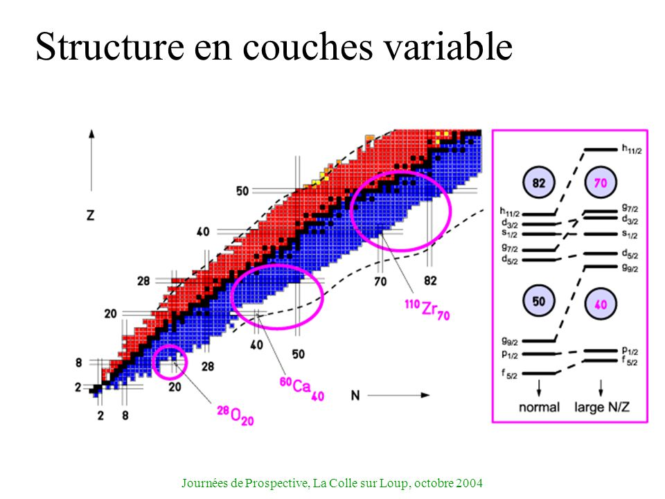 Structure en couches variable