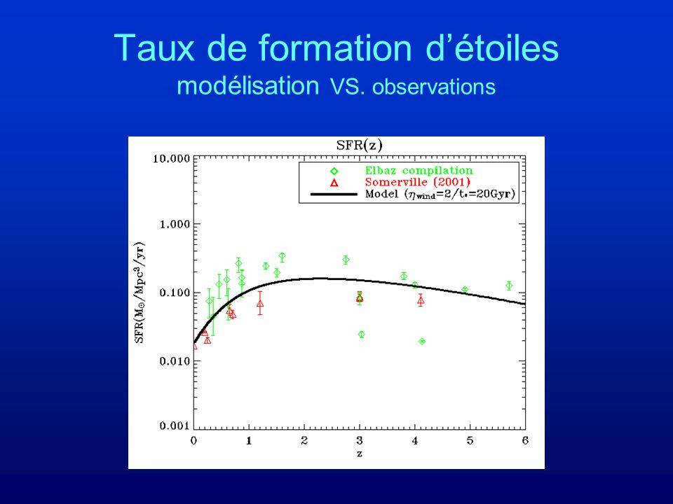 Taux de formation d'étoiles modélisation VS. observations