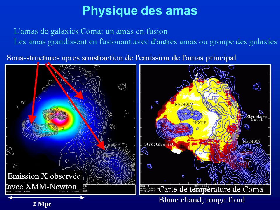 Physique des amas L amas de galaxies Coma: un amas en fusion