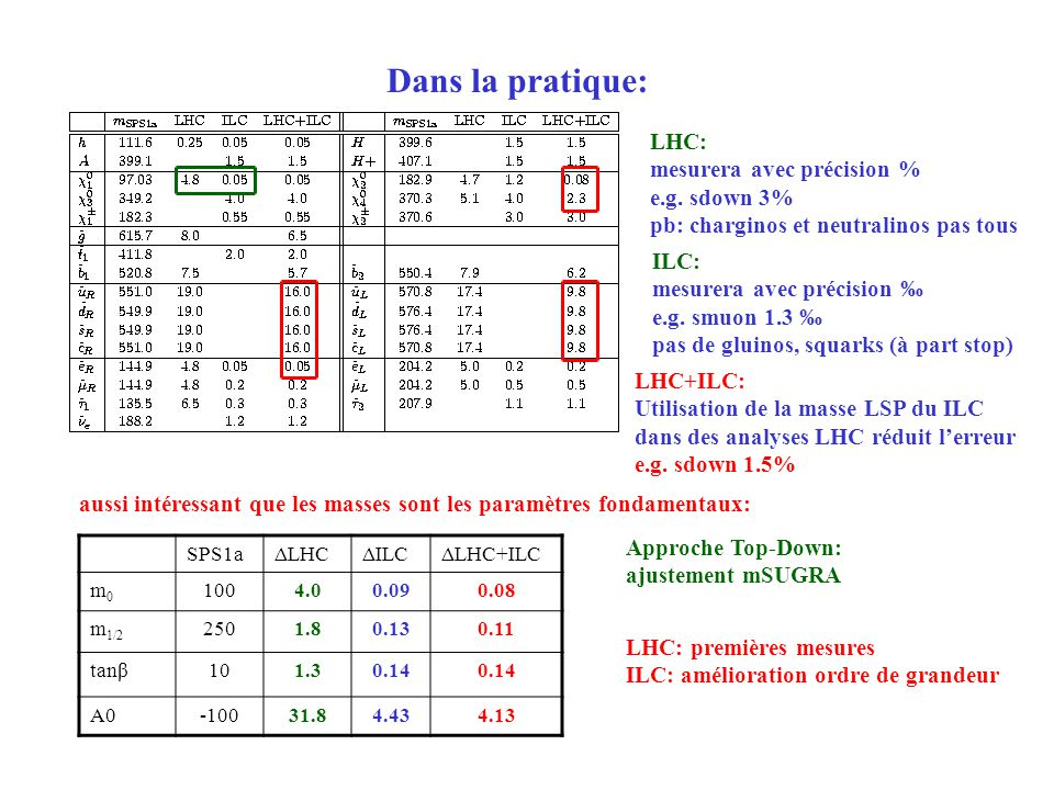 Dans la pratique: LHC: mesurera avec précision % e.g. sdown 3%