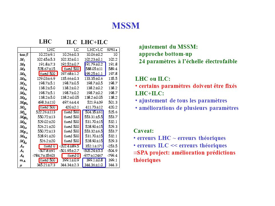 MSSM LHC ILC LHC+ILC ajustement du MSSM: approche bottom-up