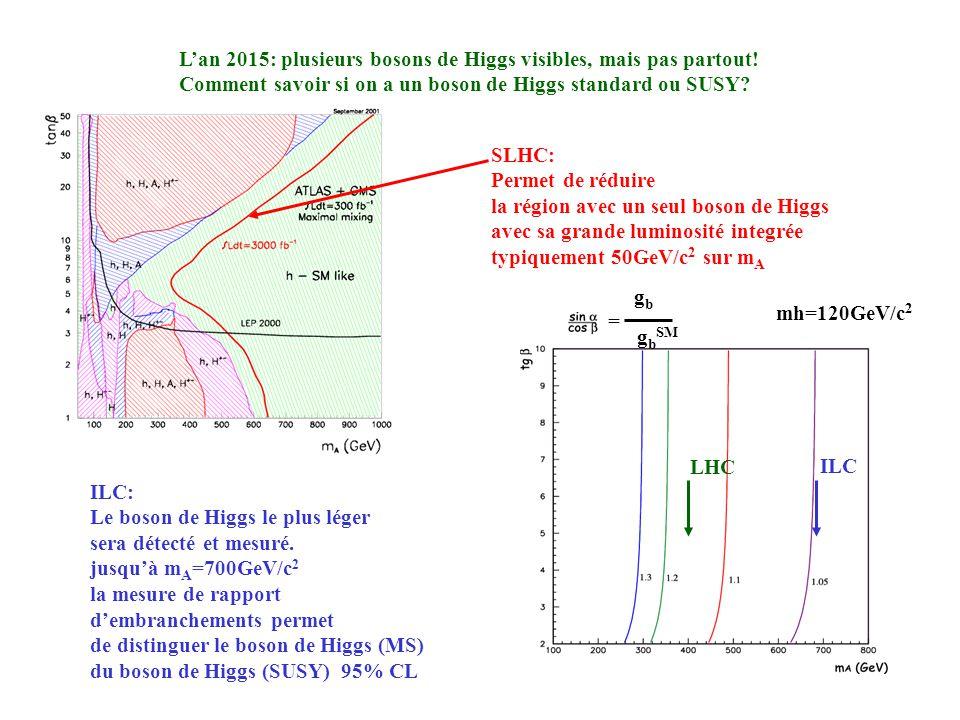 L'an 2015: plusieurs bosons de Higgs visibles, mais pas partout!