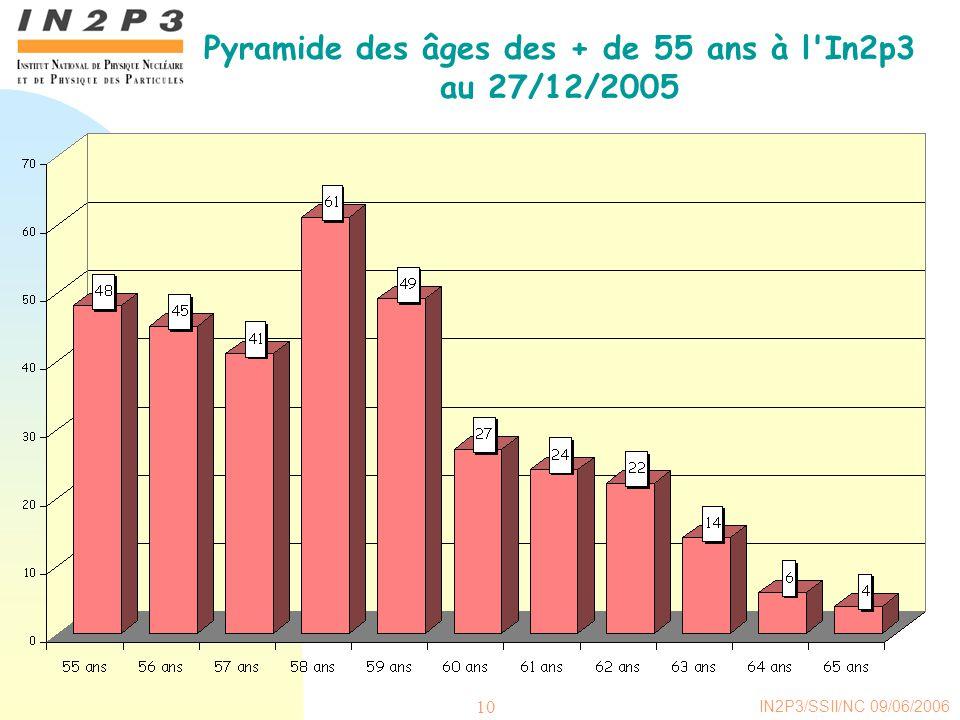 Pyramide des âges des + de 55 ans à l In2p3 au 27/12/2005